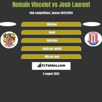 Romain Vincelot vs Josh Laurent h2h player stats