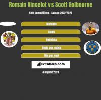 Romain Vincelot vs Scott Golbourne h2h player stats