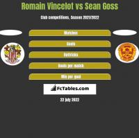 Romain Vincelot vs Sean Goss h2h player stats