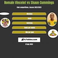 Romain Vincelot vs Shaun Cummings h2h player stats