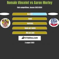 Romain Vincelot vs Aaron Morley h2h player stats