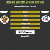 Romain Vincelot vs Alfie Beestin h2h player stats