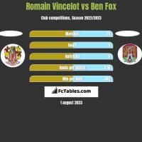 Romain Vincelot vs Ben Fox h2h player stats