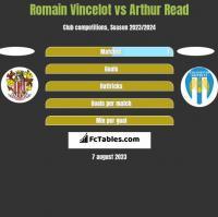 Romain Vincelot vs Arthur Read h2h player stats