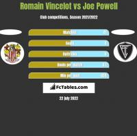 Romain Vincelot vs Joe Powell h2h player stats