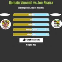 Romain Vincelot vs Joe Sbarra h2h player stats