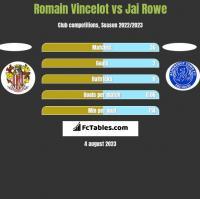 Romain Vincelot vs Jai Rowe h2h player stats
