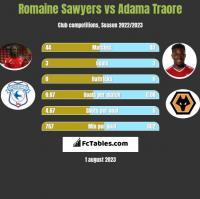 Romaine Sawyers vs Adama Traore h2h player stats