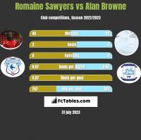 Romaine Sawyers vs Alan Browne h2h player stats
