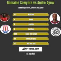 Romaine Sawyers vs Andre Ayew h2h player stats