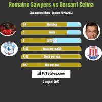 Romaine Sawyers vs Bersant Celina h2h player stats