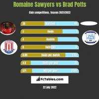 Romaine Sawyers vs Brad Potts h2h player stats