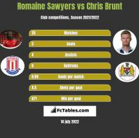 Romaine Sawyers vs Chris Brunt h2h player stats