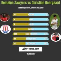 Romaine Sawyers vs Christian Noergaard h2h player stats
