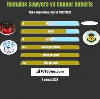 Romaine Sawyers vs Connor Roberts h2h player stats