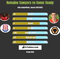 Romaine Sawyers vs Conor Coady h2h player stats