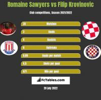 Romaine Sawyers vs Filip Krovinovic h2h player stats