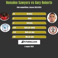 Romaine Sawyers vs Gary Roberts h2h player stats