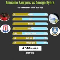 Romaine Sawyers vs George Byers h2h player stats