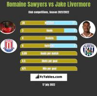 Romaine Sawyers vs Jake Livermore h2h player stats