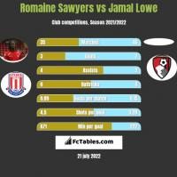 Romaine Sawyers vs Jamal Lowe h2h player stats