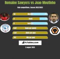 Romaine Sawyers vs Joao Moutinho h2h player stats