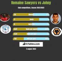 Romaine Sawyers vs Johny h2h player stats