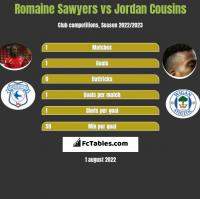 Romaine Sawyers vs Jordan Cousins h2h player stats
