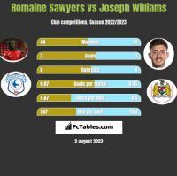 Romaine Sawyers vs Joseph Williams h2h player stats