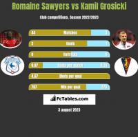 Romaine Sawyers vs Kamil Grosicki h2h player stats