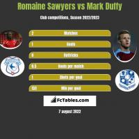 Romaine Sawyers vs Mark Duffy h2h player stats