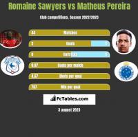 Romaine Sawyers vs Matheus Pereira h2h player stats