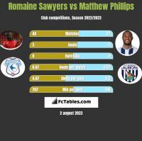Romaine Sawyers vs Matthew Phillips h2h player stats
