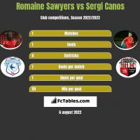Romaine Sawyers vs Sergi Canos h2h player stats