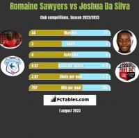 Romaine Sawyers vs Joshua Da Silva h2h player stats