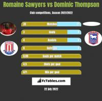 Romaine Sawyers vs Dominic Thompson h2h player stats