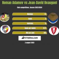 Roman Adamov vs Jean-David Beauguel h2h player stats