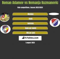 Roman Adamov vs Nemanja Kuzmanovic h2h player stats