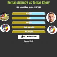 Roman Adamov vs Tomas Chory h2h player stats