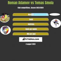 Roman Adamov vs Tomas Smola h2h player stats