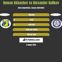 Roman Akbashev vs Alexander Kulikov h2h player stats