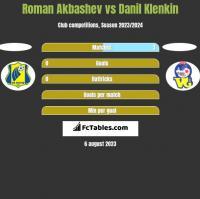 Roman Akbashev vs Danil Klenkin h2h player stats