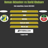 Roman Akbashev vs David Khubaev h2h player stats