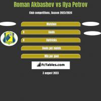 Roman Akbashev vs Ilya Petrov h2h player stats
