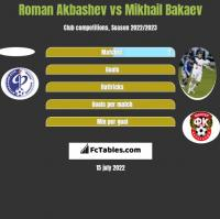 Roman Akbashev vs Mikhail Bakaev h2h player stats