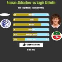 Roman Akbashev vs Vagiz Galiulin h2h player stats