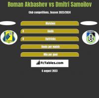 Roman Akbashev vs Dmitri Samoilov h2h player stats