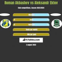 Roman Akbashev vs Aleksandr Ektov h2h player stats
