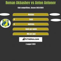 Roman Akbashev vs Anton Antonov h2h player stats