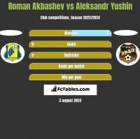 Roman Akbashev vs Aleksandr Yushin h2h player stats